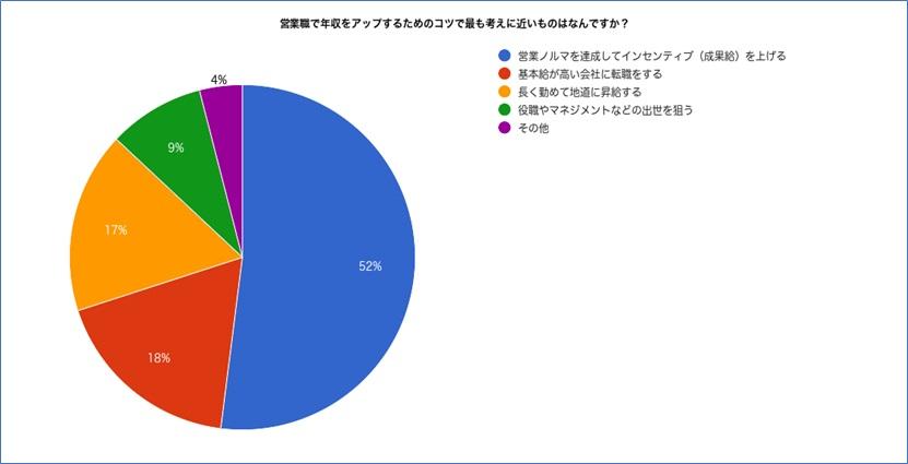 営業職で年収をアップするコツを聞いたアンケート結果のグラフ