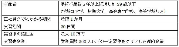 「TOKYO START LINE 若者正社員チャレンジ事業」で脱フリーター