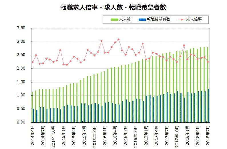 過去4年間の求人倍率の推移の図