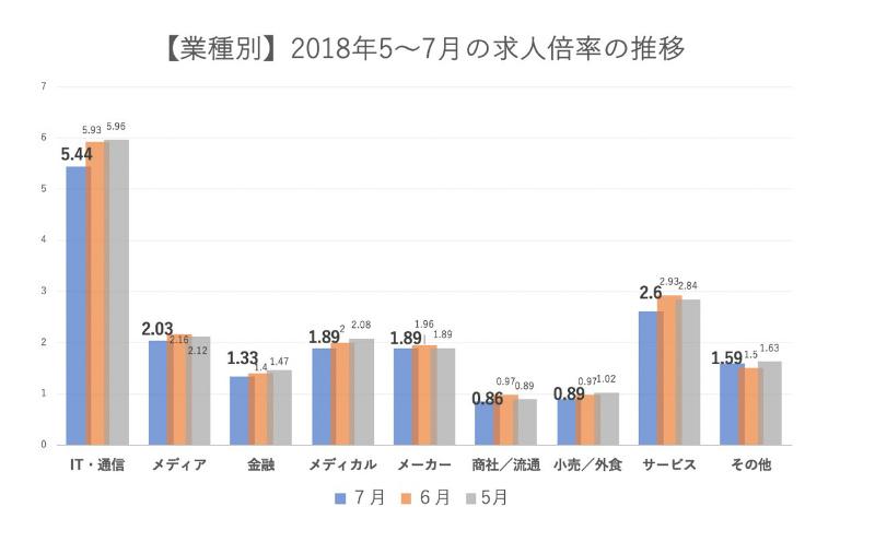 業種別に見た「転職求人倍率」の推移の図