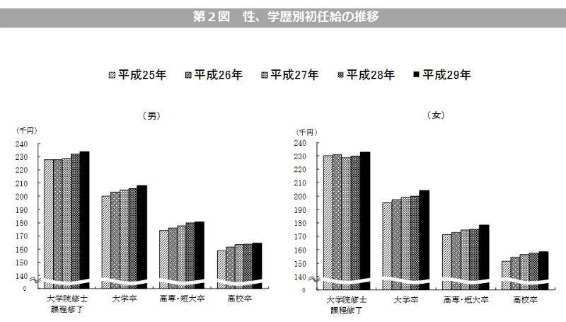 学歴別に平均初任給の推移をまとめたグラフ