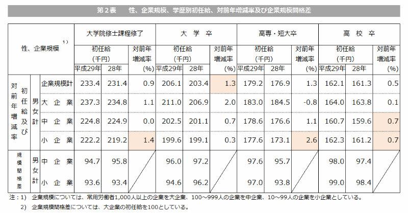 企業規模別に平均初任給をまとめた図表