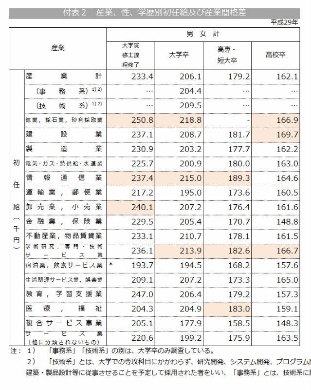 業種別に平均初任給をまとめた図表