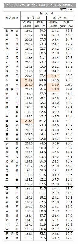 都道府県別に平均初任給をまとめた図表