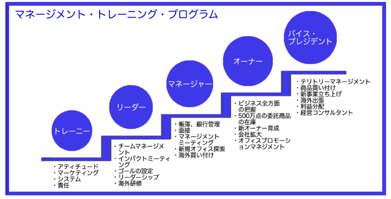 マネージメントプログラム図