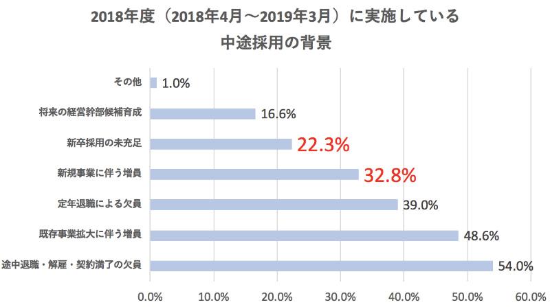 中途採用の現状についての調査結果のグラフ