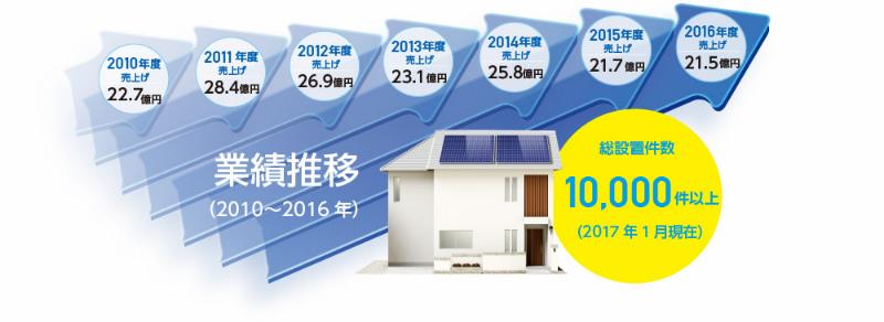 太陽光発電システムの申し込み件数は10,000件以上!?