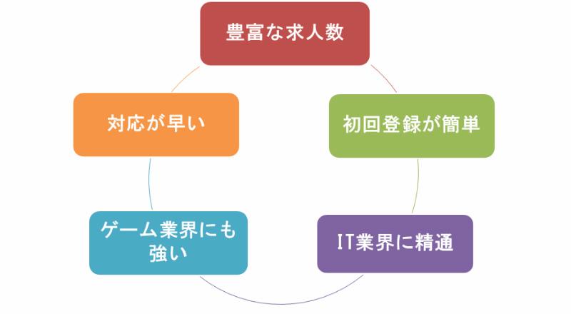 5つの評判から読み解くワークポートが成長してきた理由