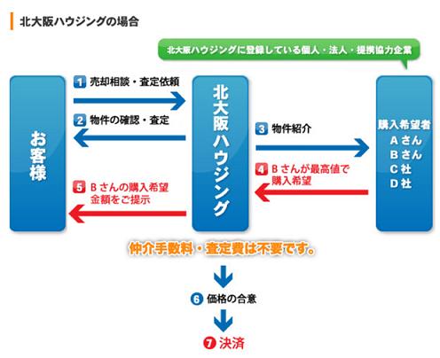 買取システムの図
