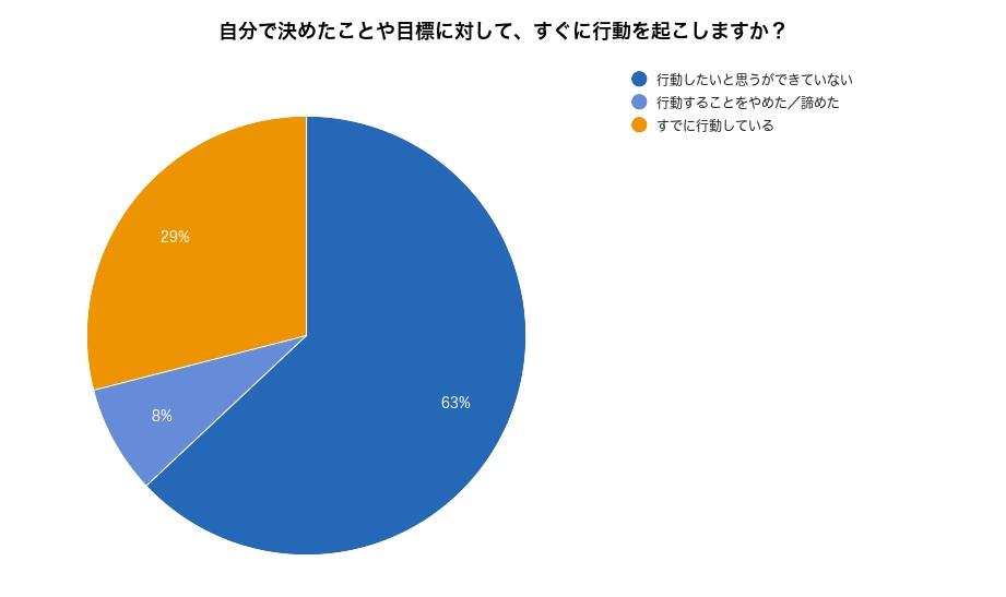 アンケート結果の図